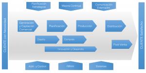 Procesos de una empresa