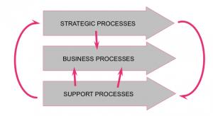 Conjuntos de procesos